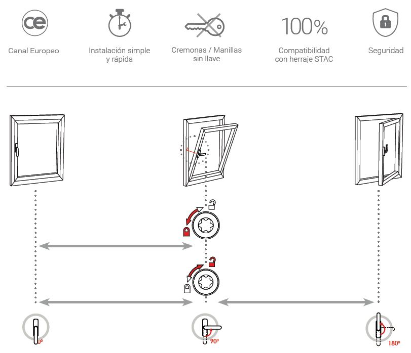 Secuenciador maniobra lógica esquema STAC para mejorar la apertura de ventanas