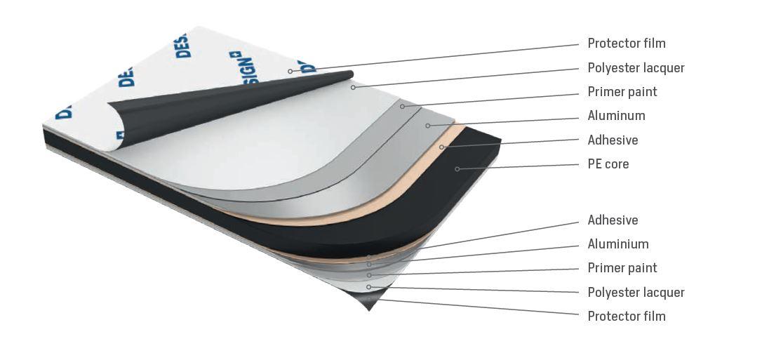 Imagen del gráfico de la composición del panel composite DESIGN